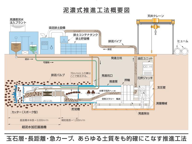 中井組土木推進工事イメージ